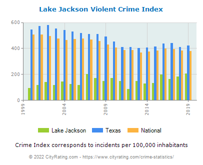 Lake Jackson Violent Crime vs. State and National Per Capita