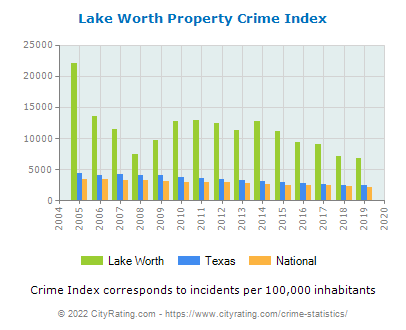 Lake Worth Property Crime vs. State and National Per Capita