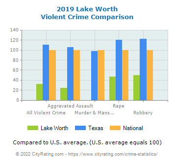Lake Worth Violent Crime vs. State and National Comparison