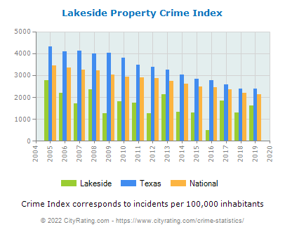 Lakeside Property Crime vs. State and National Per Capita