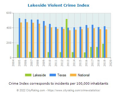 Lakeside Violent Crime vs. State and National Per Capita