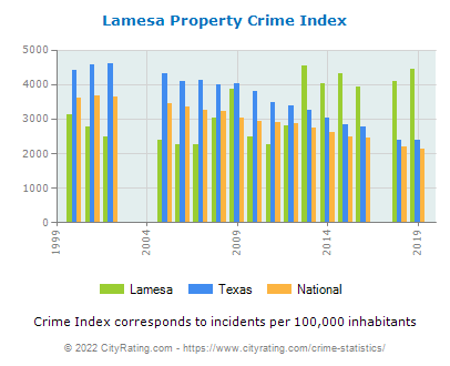 Lamesa Property Crime vs. State and National Per Capita