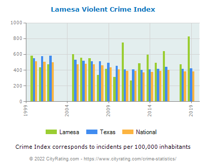 Lamesa Violent Crime vs. State and National Per Capita