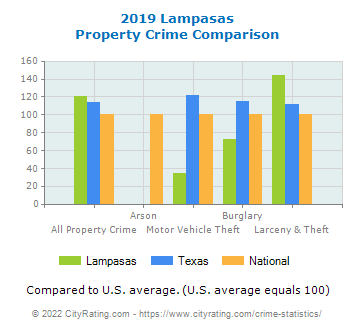 Lampasas Property Crime vs. State and National Comparison