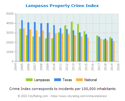 Lampasas Property Crime vs. State and National Per Capita