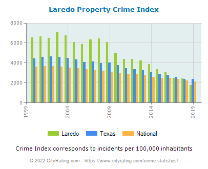 Laredo Property Crime vs. State and National Per Capita