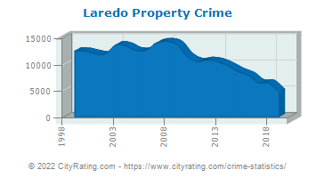 Laredo Property Crime