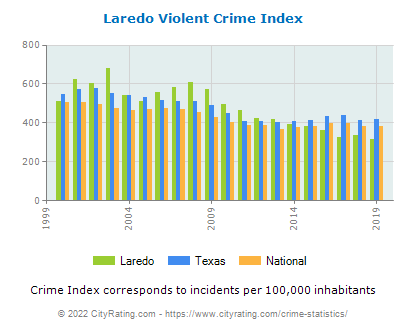 Laredo Violent Crime vs. State and National Per Capita