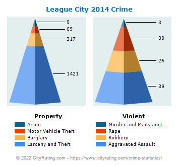 League City Crime 2014