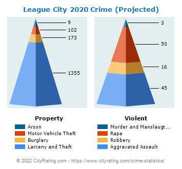 League City Crime 2020