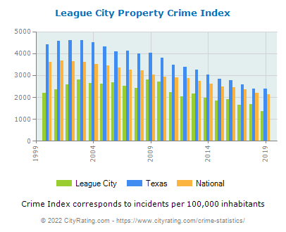 League City Property Crime vs. State and National Per Capita