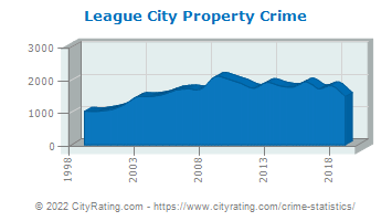 League City Property Crime
