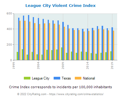 League City Violent Crime vs. State and National Per Capita