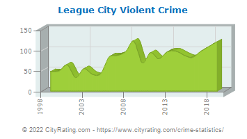 League City Violent Crime