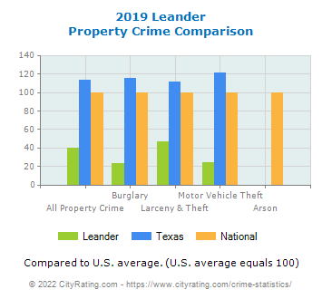 Leander Property Crime vs. State and National Comparison