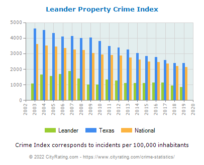 Leander Property Crime vs. State and National Per Capita