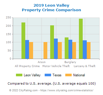 Leon Valley Property Crime vs. State and National Comparison
