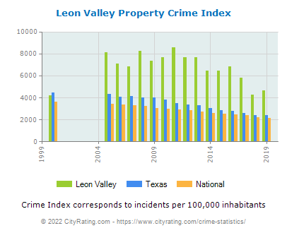 Leon Valley Property Crime vs. State and National Per Capita