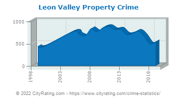 Leon Valley Property Crime