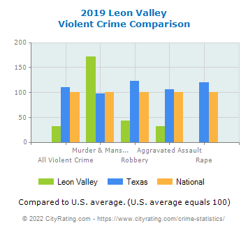 Leon Valley Violent Crime vs. State and National Comparison