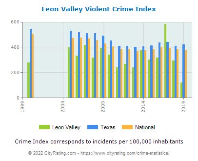 Leon Valley Violent Crime vs. State and National Per Capita
