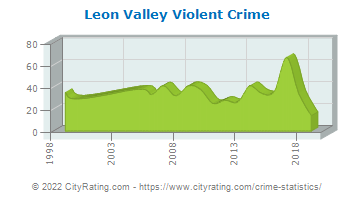 Leon Valley Violent Crime