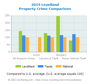 Levelland Property Crime vs. State and National Comparison