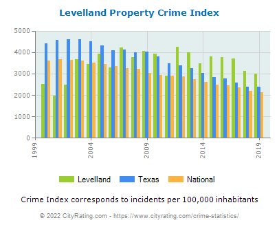 Levelland Property Crime vs. State and National Per Capita