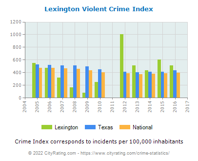 Lexington Violent Crime vs. State and National Per Capita
