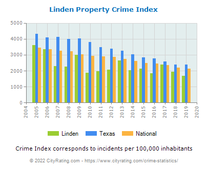 Linden Property Crime vs. State and National Per Capita