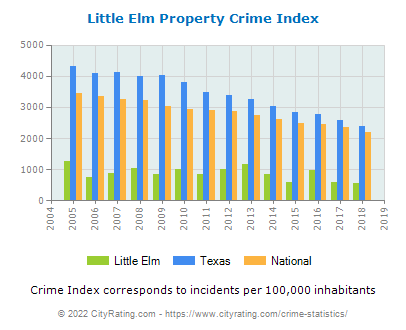 Little Elm Property Crime vs. State and National Per Capita