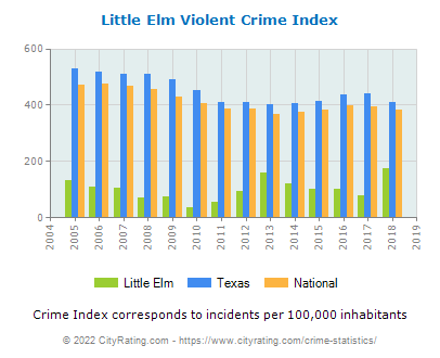 Little Elm Violent Crime vs. State and National Per Capita
