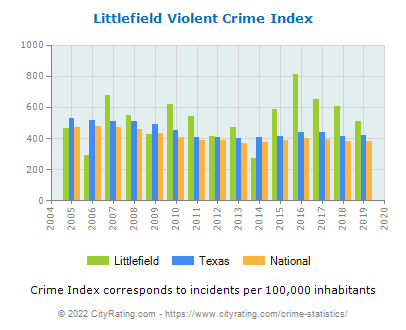 Littlefield Violent Crime vs. State and National Per Capita