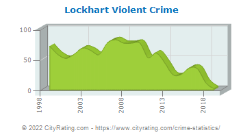 Lockhart Violent Crime