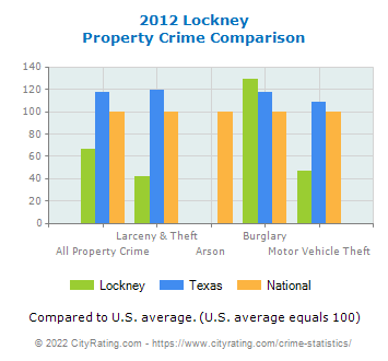 Lockney Property Crime vs. State and National Comparison