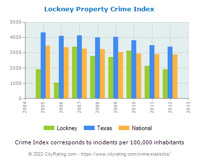 Lockney Property Crime vs. State and National Per Capita
