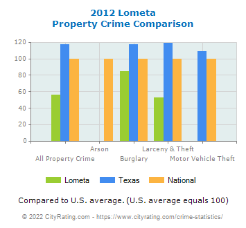 Lometa Property Crime vs. State and National Comparison