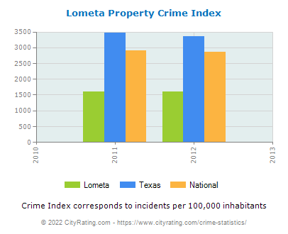Lometa Property Crime vs. State and National Per Capita