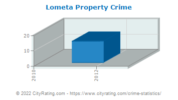 Lometa Property Crime