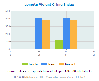 Lometa Violent Crime vs. State and National Per Capita