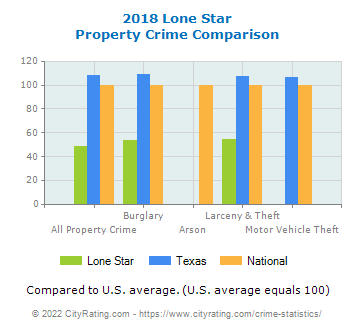 Lone Star Property Crime vs. State and National Comparison