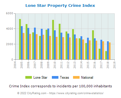 Lone Star Property Crime vs. State and National Per Capita