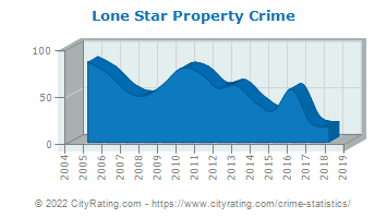 Lone Star Property Crime