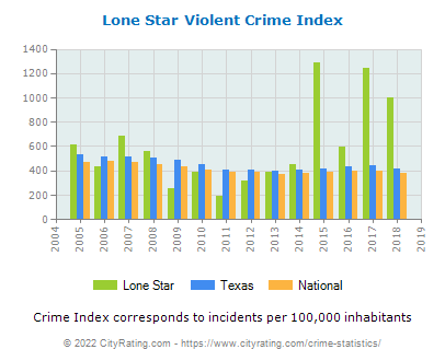 Lone Star Violent Crime vs. State and National Per Capita