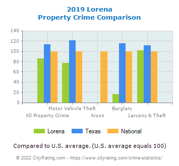 Lorena Property Crime vs. State and National Comparison