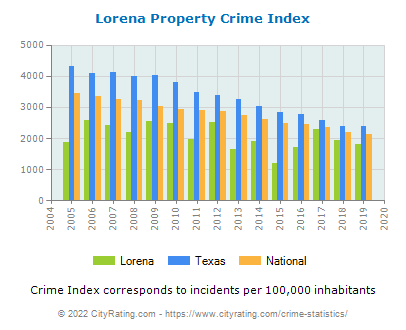 Lorena Property Crime vs. State and National Per Capita