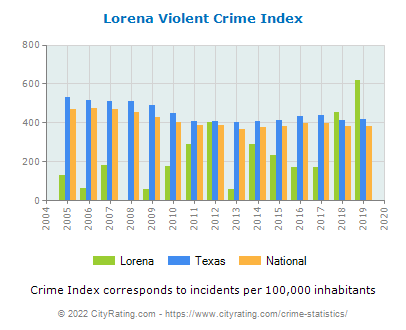 Lorena Violent Crime vs. State and National Per Capita