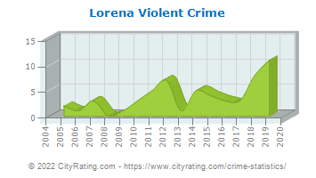Lorena Violent Crime