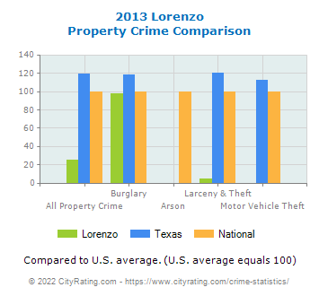 Lorenzo Property Crime vs. State and National Comparison