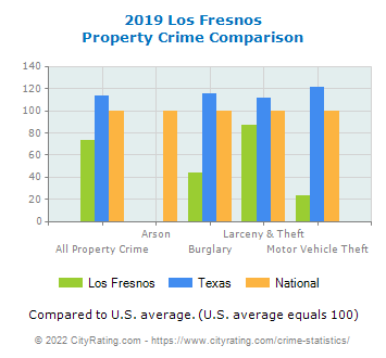 Los Fresnos Property Crime vs. State and National Comparison